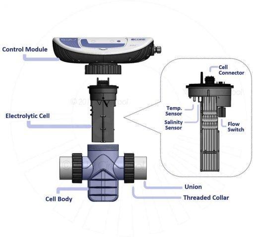 Circupool CORE35 Salt Chlorinator System 2